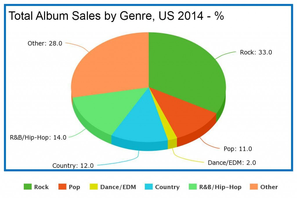 Total Album Sales by Genre US 2014