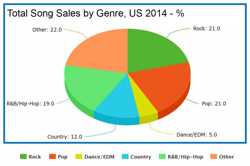 Total Song Sales by Genre US 2014