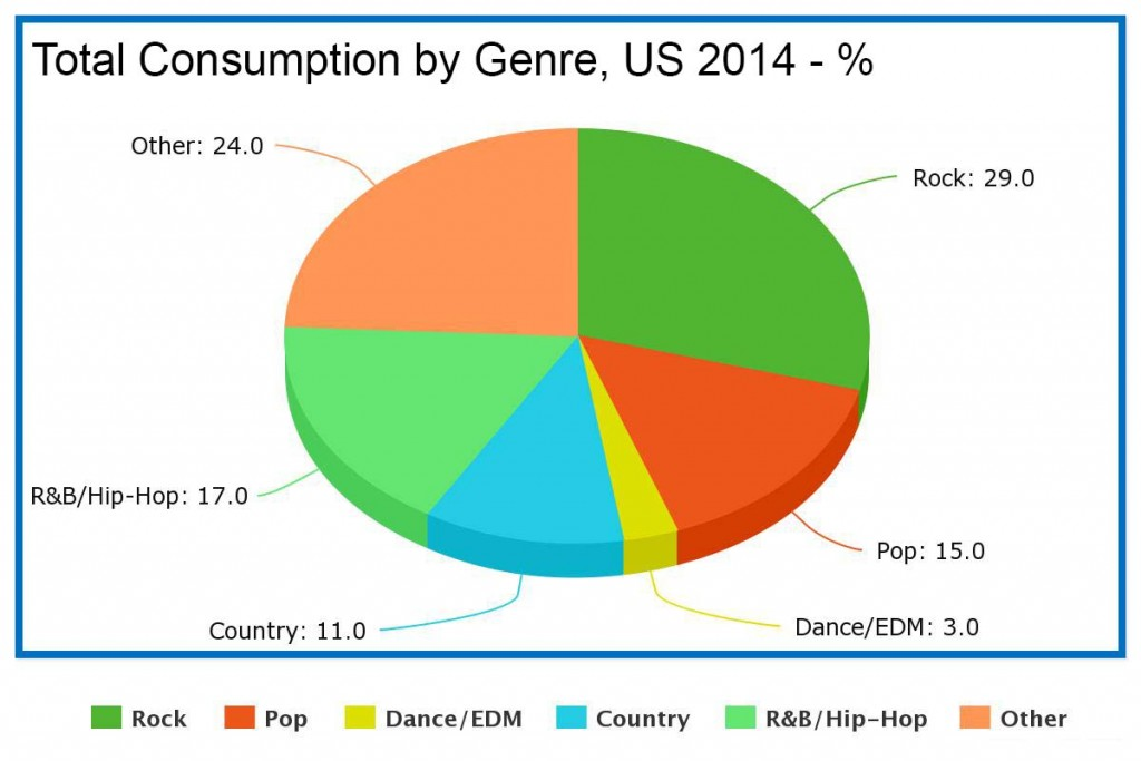 Total Consumption by Genre US 2014